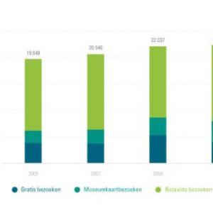 Trends in de cultuursector, in kaart gebracht door ABN AMRO